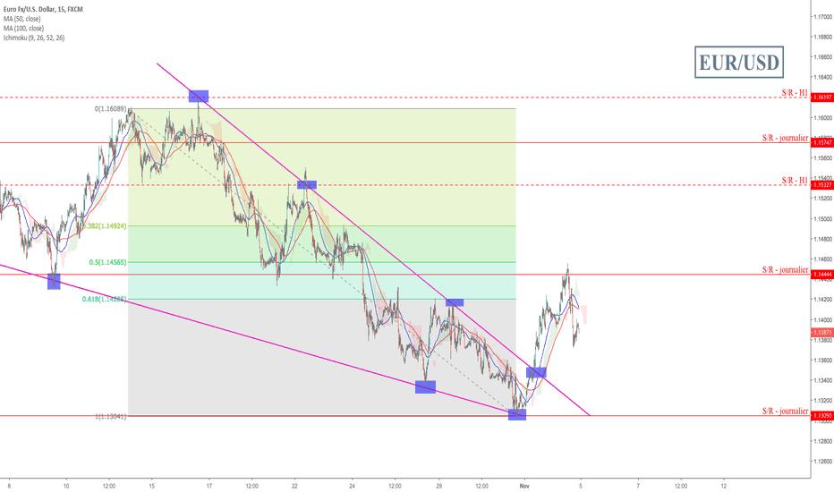 EURUSD: EUR/USD - Point sur le marché
