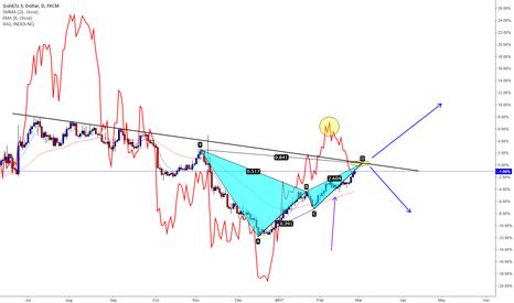 XAUUSD: The future of gold