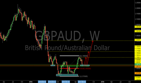 GBPAUD: GBPAUD: The Bullish Libra Pattern and the Support Zone