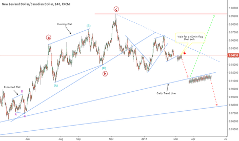 NZDCAD: NZDCAD: A Fall In Price Is Likely