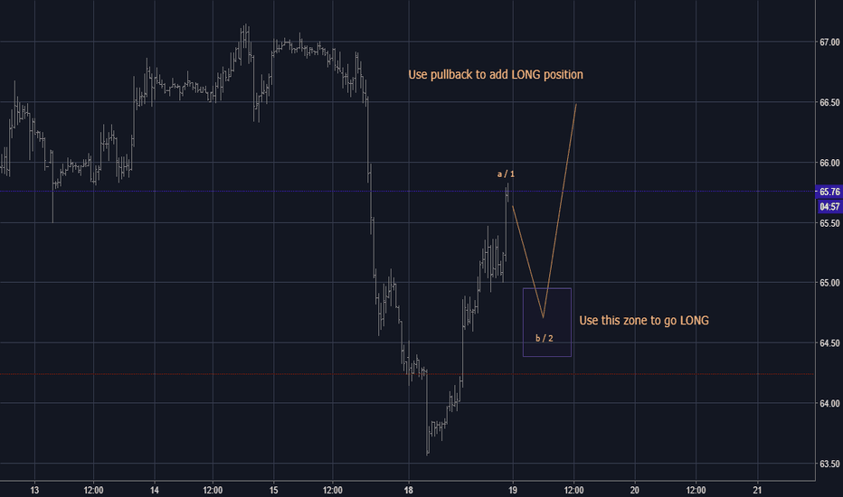 USOIL: Elliott wave analysis