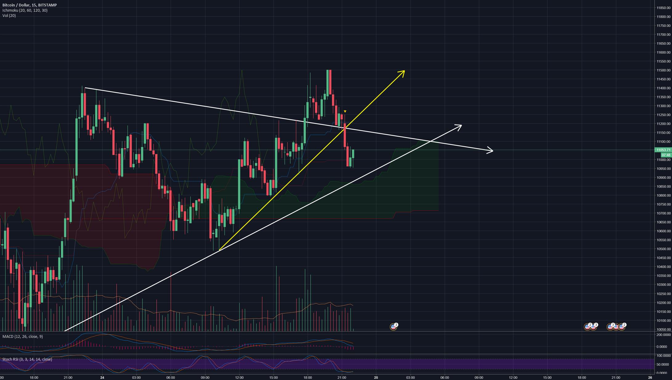 Bitcoin 15 MIn chart - Update