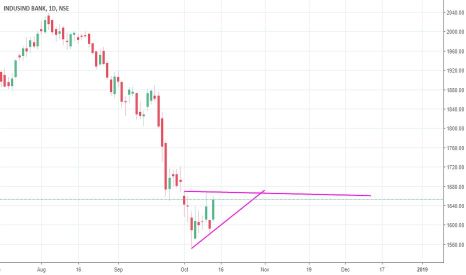 INDUSINDBK: ascending triangle breakout candidate indusindbank