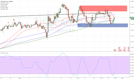 USDCAD: Long to target 1.3514