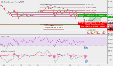 USDJPY: Idea en largo USD/JPY
