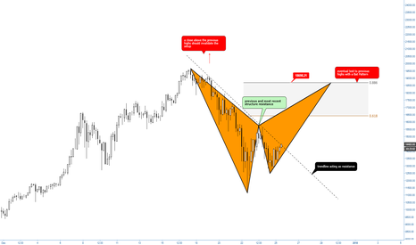 BTCUSD: (4h) Eventual Bearish Bat at Previous Highs (UK) - $btcusd