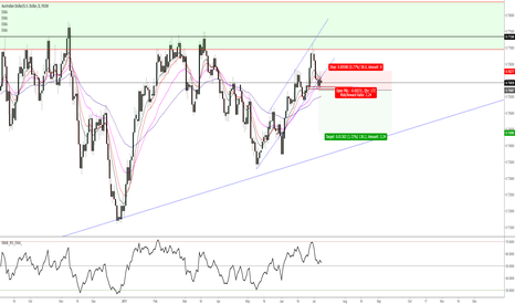 AUDUSD: Sell idea
