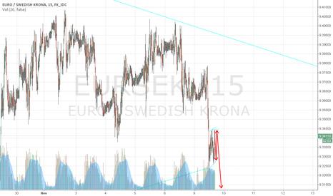 EURSEK: FOREX:EUR/SEK go sohrt