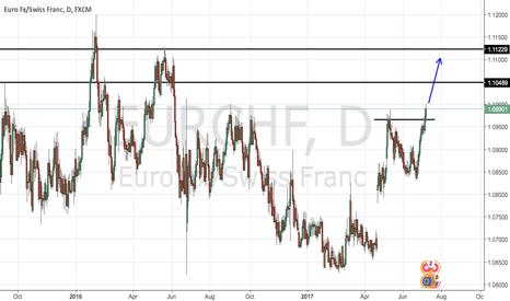 EURCHF: EURCHF : breakout already