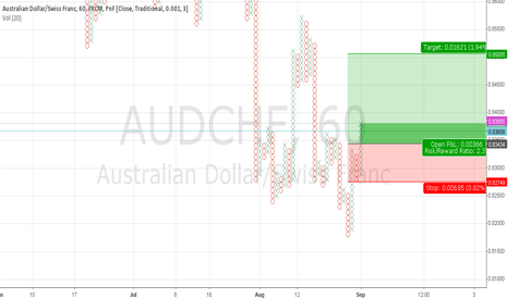AUDCHF: AUDCHF PNF