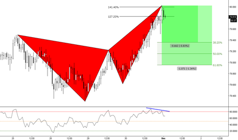 SGDJPY: (1h) Singapore inevitably as a Butterfly