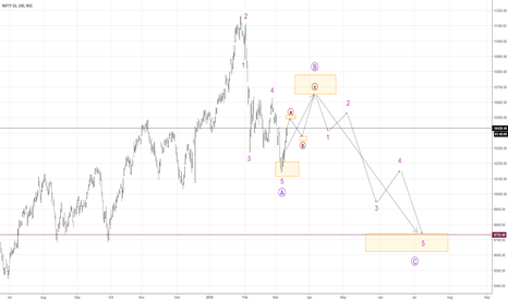 NIFTY: Nifty - Is ABC pattern going on?