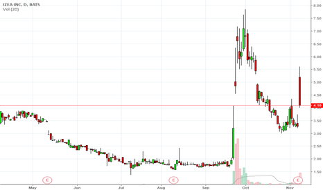 IZEA: *** IZEA potential run after earnings win