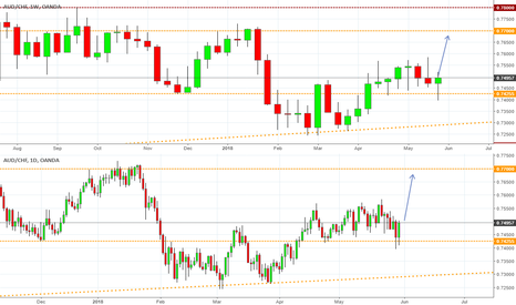 AUDCHF: Rejection at Support, Long to .77