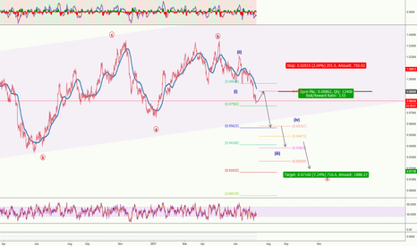 AUDCAD: AUDCAD**Mid term Short for Wave iii