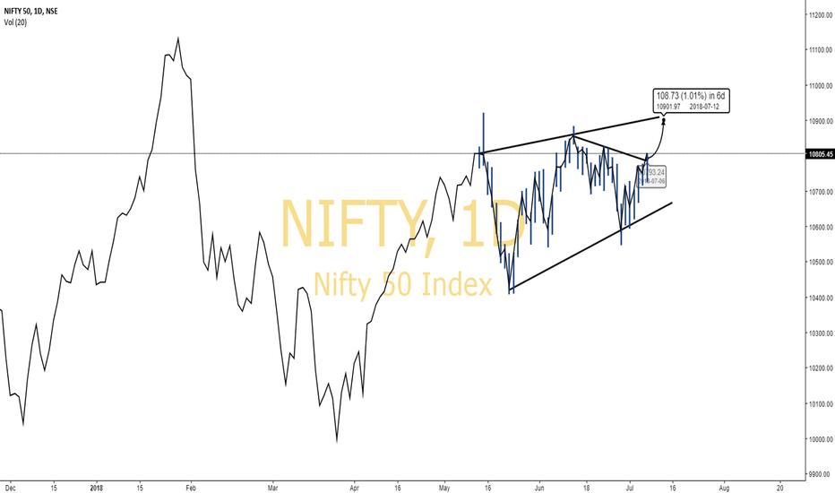 NIFTY: Nifty- Trendline Pattern Breakout