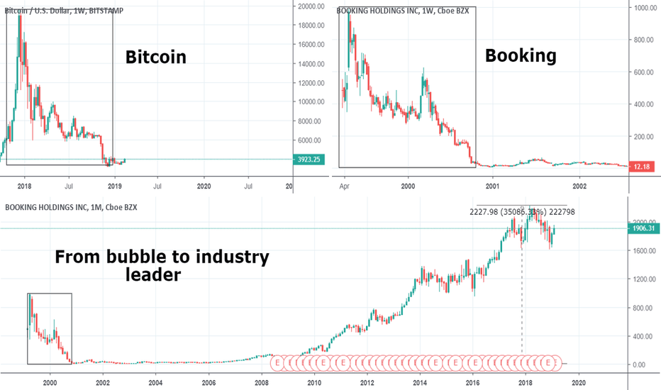 BTCUSD: From a bubble to a new paradigm
