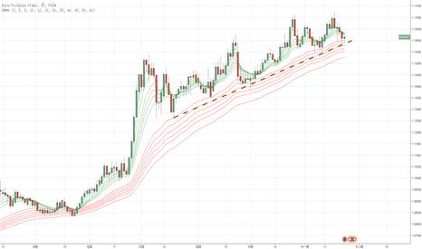 EURCHF: 順勢交易:基於趨勢線以及GMMA做多EUR/CHF