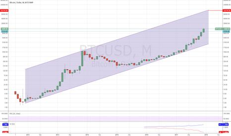 BTCUSD: E se bitcoin arrivasse davvero a 120k usd???