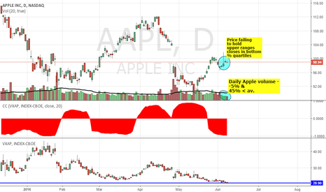 AAPL: Apple: Low volatility, volume and price- where are the bulls at?