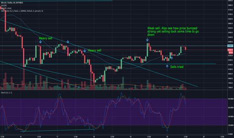 BTCUSD: BTC channel, possible reversal with inverse head and shoulders