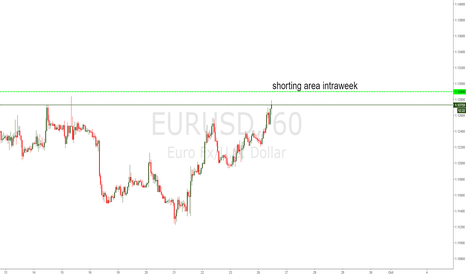 EURUSD: EU SHORTING AREA