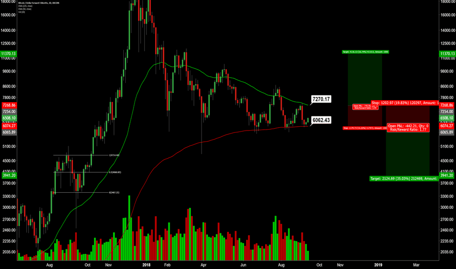 BTCUSD3M: Moon or Doom Soon