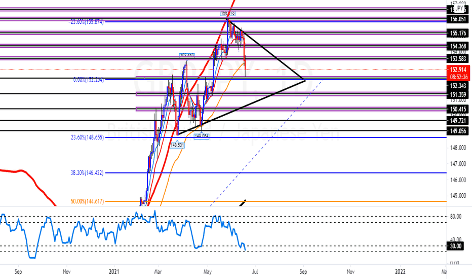 GBPJPY Separate Possibility Daily
