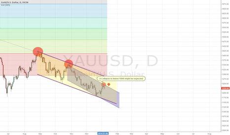 XAUUSD: GOLD might fall below 1000