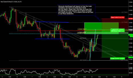 NZDUSD: NZDUSD: Measuring the Pullback for a Structure based Short