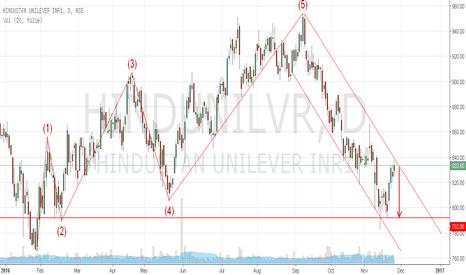 HINDUNILVR: Hindustan Unilever to trade in bearish channel
