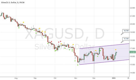 XAGUSD: Silver with a bull start of 2015