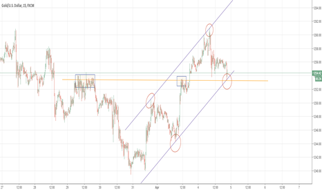 XAUUSD: XAUUSD may be bouncing frm the bottom of channel & struc support