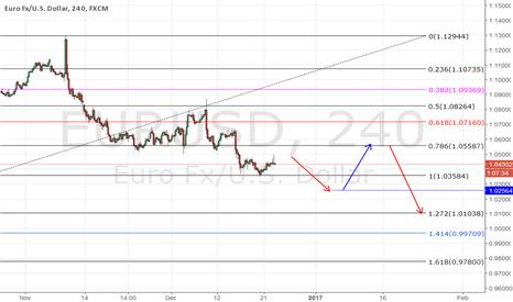 EURUSD: EUR/USD -Short