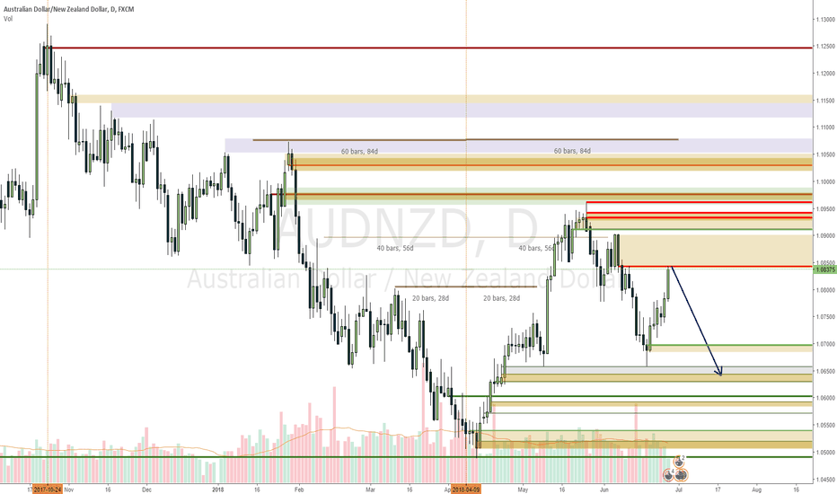 AUDNZD: AUDNZD short on move up