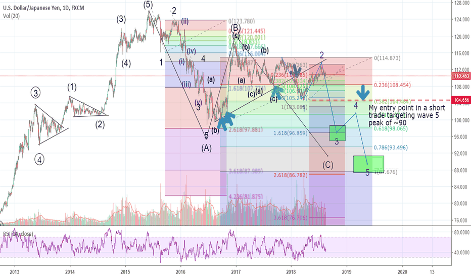 USDJPY: USD/JPY indicating possible continued correction
