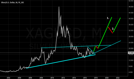 XAGUSD: SILVER MONTHLY