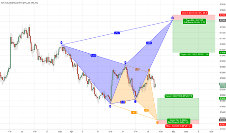 AUDUSD: Which way will AUDUSD go?