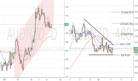 AUDNZD: wedge break out AUDNZD