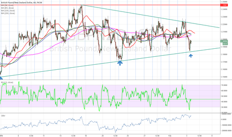 GBPNZD: $gbpnzd long for a wedge break