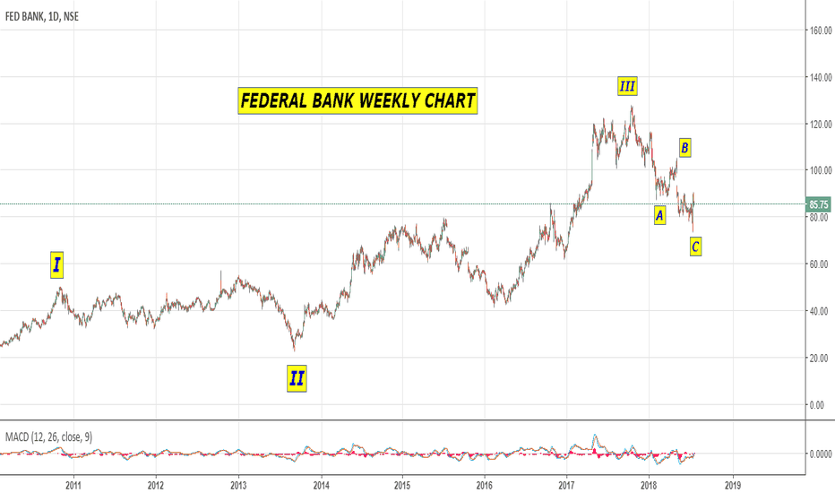 FEDERALBNK: BUY FEDERAL BANK AS PER ELLIOTT WAVE (WEEKLY & DAILY CHART)