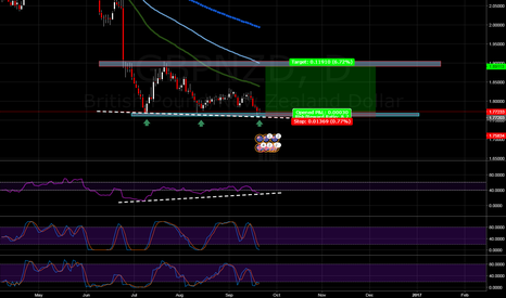 GBPNZD:  GBP/NZD Retracement
