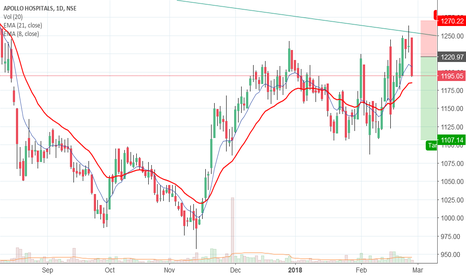 APOLLOHOSP: A clear reversal from the trend resistance.