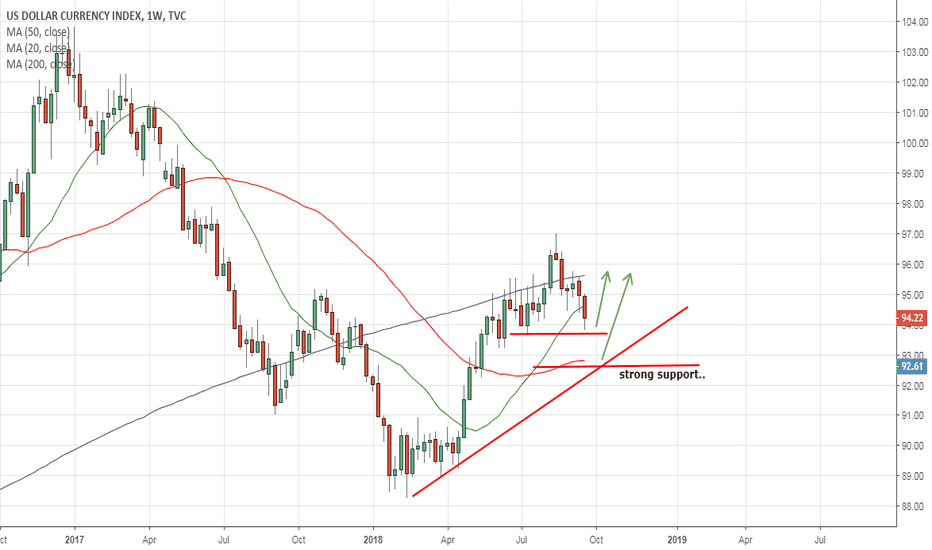 DXY: long from strong support..