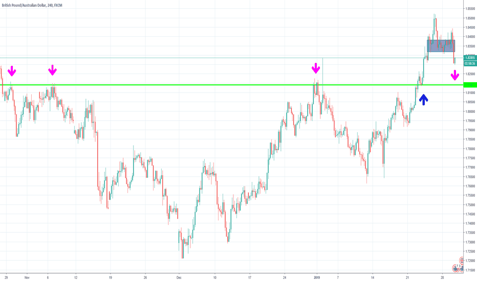 GBPAUD: What goes around comes back around