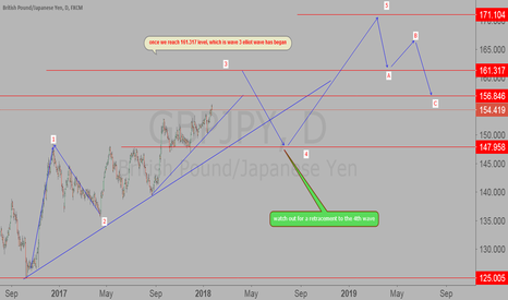 GBPJPY: Up trend on GBP/JPY
