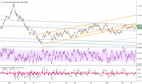 USDCAD: UC back at decisive point