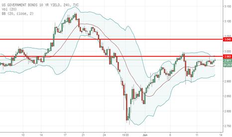 US10Y: FOMC meeting update 1 - kaitan USDJPY dan Bon Amerika