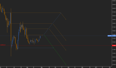 EURJPY: Short on EURJPY // @ 114.800 - 114.880, bearish (multi-scenario)