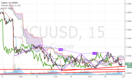 XCUUSD: copper clear m15 3drives strong support for audusd Break ?